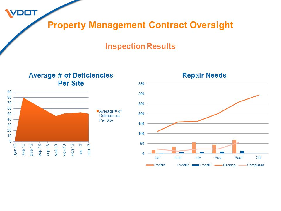 Inspection Results Property Management Contract Oversight