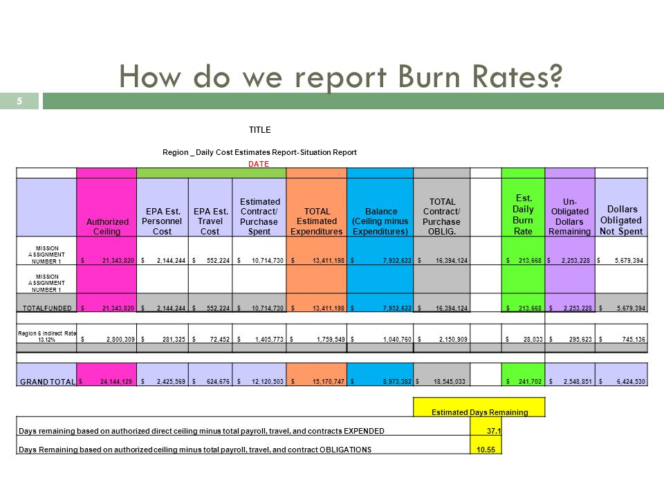 How do we report Burn Rates.