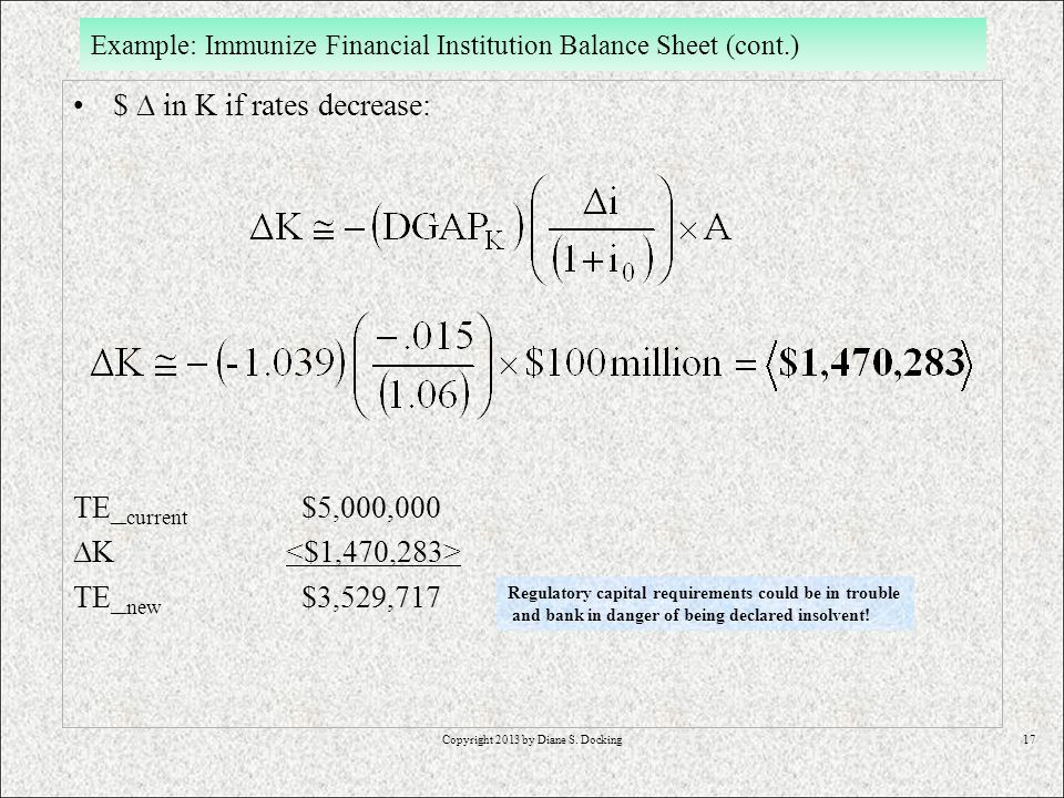 17 Example: Immunize Financial Institution Balance Sheet (cont.) $ in K if rates decrease: TE_ current $5,000,000 K TE_ new $3,529,717 Regulatory capital requirements could be in trouble and bank in danger of being declared insolvent!
