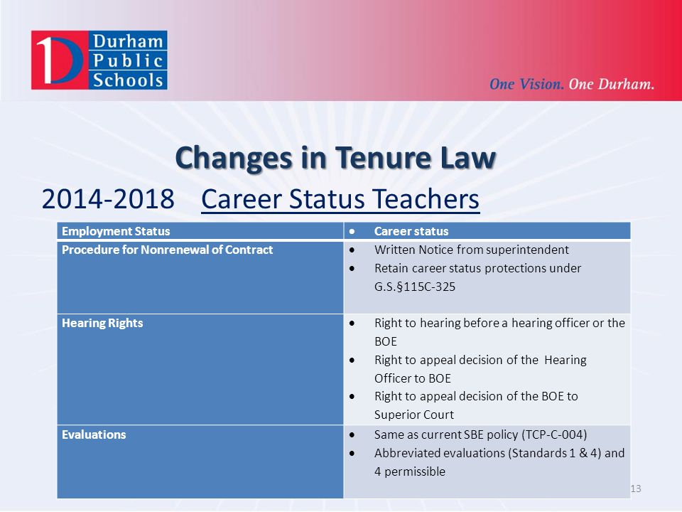 Changes in Tenure Law 2014-2018 Career Status Teachers 13 Employment Status Career status Procedure for Nonrenewal of Contract Written Notice from superintendent Retain career status protections under G.S.§115C-325 Hearing Rights Right to hearing before a hearing officer or the BOE Right to appeal decision of the Hearing Officer to BOE Right to appeal decision of the BOE to Superior Court Evaluations Same as current SBE policy (TCP-C-004) Abbreviated evaluations (Standards 1 & 4) and 4 permissible