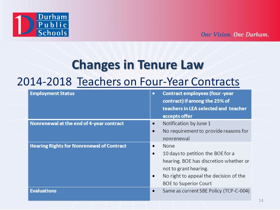 Changes in Tenure Law 2014-2018 Teachers on Four-Year Contracts 14 Employment Status Contract employees (four -year contract) if among the 25% of teachers in LEA selected and teacher accepts offer Nonrenewal at the end of 4-year contract Notification by June 1 No requirement to provide reasons for nonrenewal Hearing Rights for Nonrenewal of Contract None 10 days to petition the BOE for a hearing.