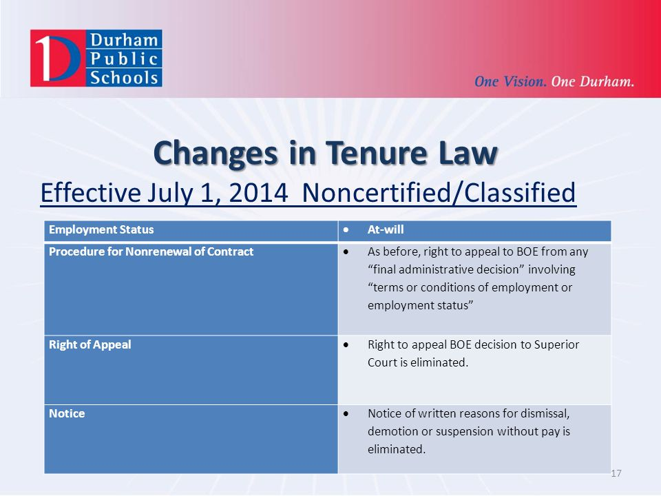 Changes in Tenure Law Effective July 1, 2014 Noncertified/Classified 17 Employment Status At-will Procedure for Nonrenewal of Contract As before, right to appeal to BOE from any final administrative decision involving terms or conditions of employment or employment status Right of Appeal Right to appeal BOE decision to Superior Court is eliminated.