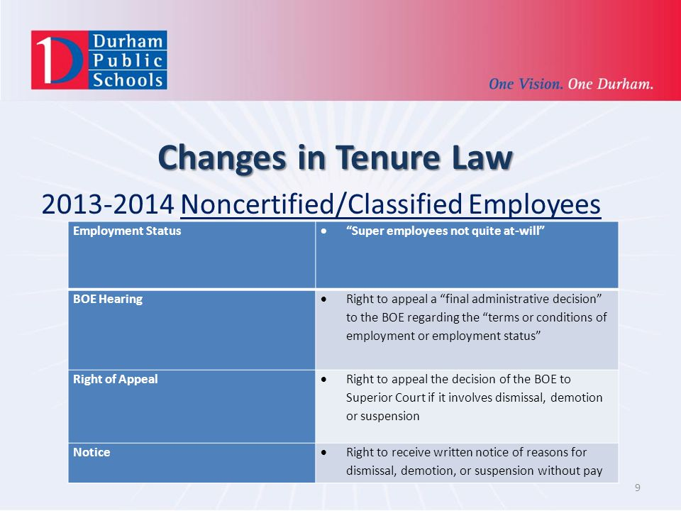 Changes in Tenure Law 2013-2014 Noncertified/Classified Employees 9 Employment Status Super employees not quite at-will BOE Hearing Right to appeal a final administrative decision to the BOE regarding the terms or conditions of employment or employment status Right of Appeal Right to appeal the decision of the BOE to Superior Court if it involves dismissal, demotion or suspension Notice Right to receive written notice of reasons for dismissal, demotion, or suspension without pay