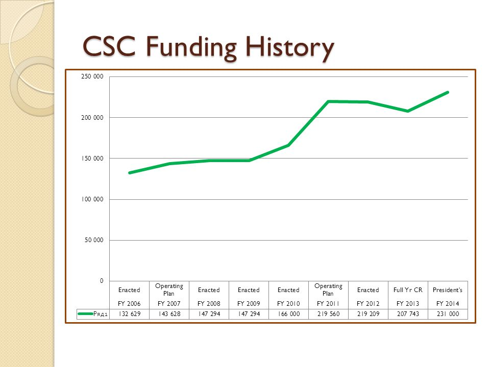 CSC Funding History