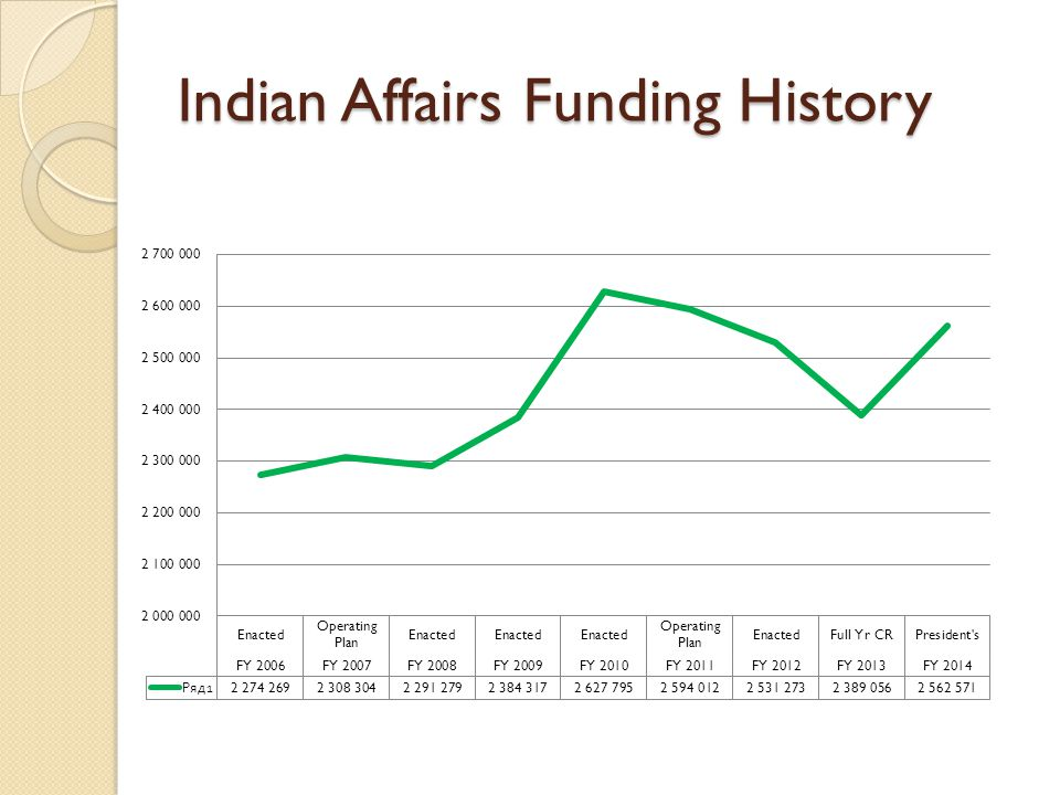 Indian Affairs Funding History