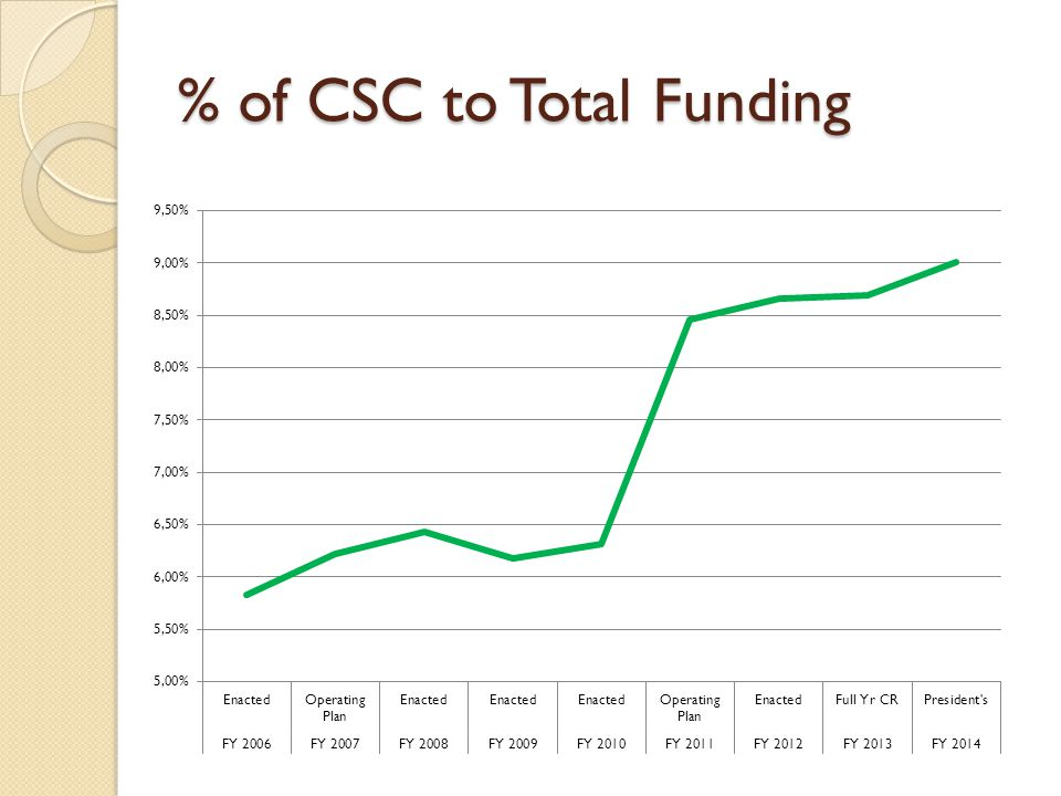 % of CSC to Total Funding