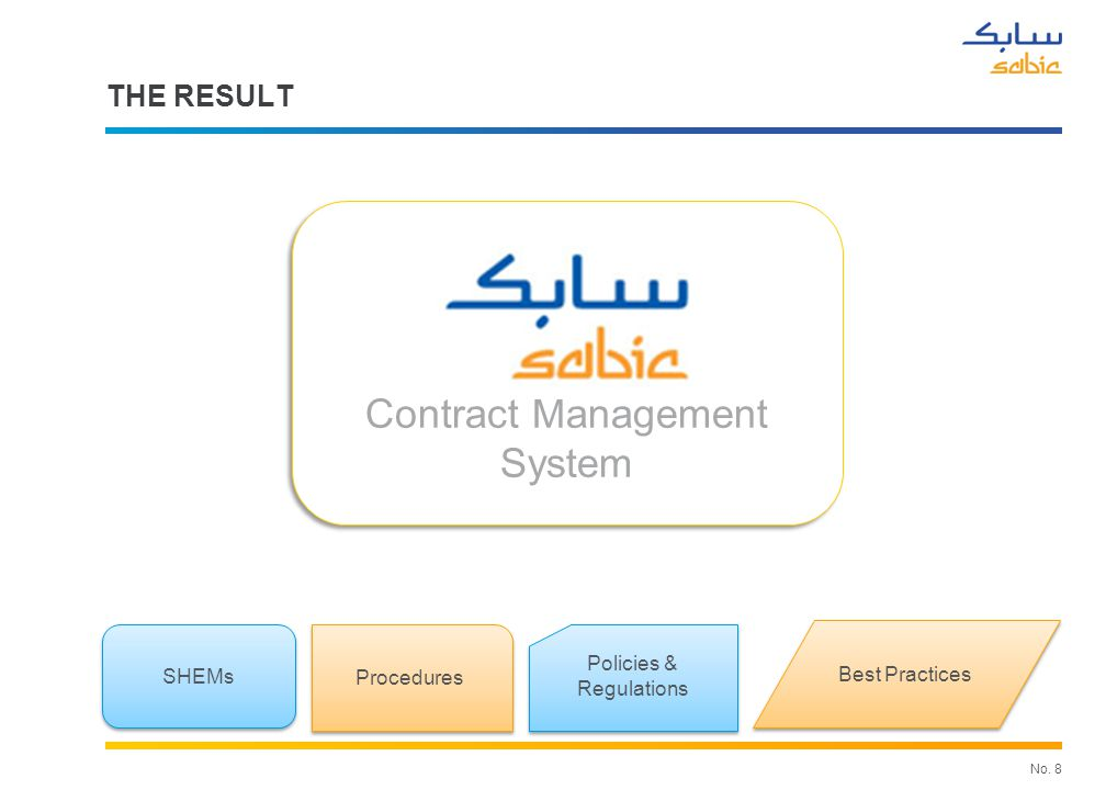No.9 SABIC CONTRACTOR MANAGEMENT SYSTEM FEATURES.