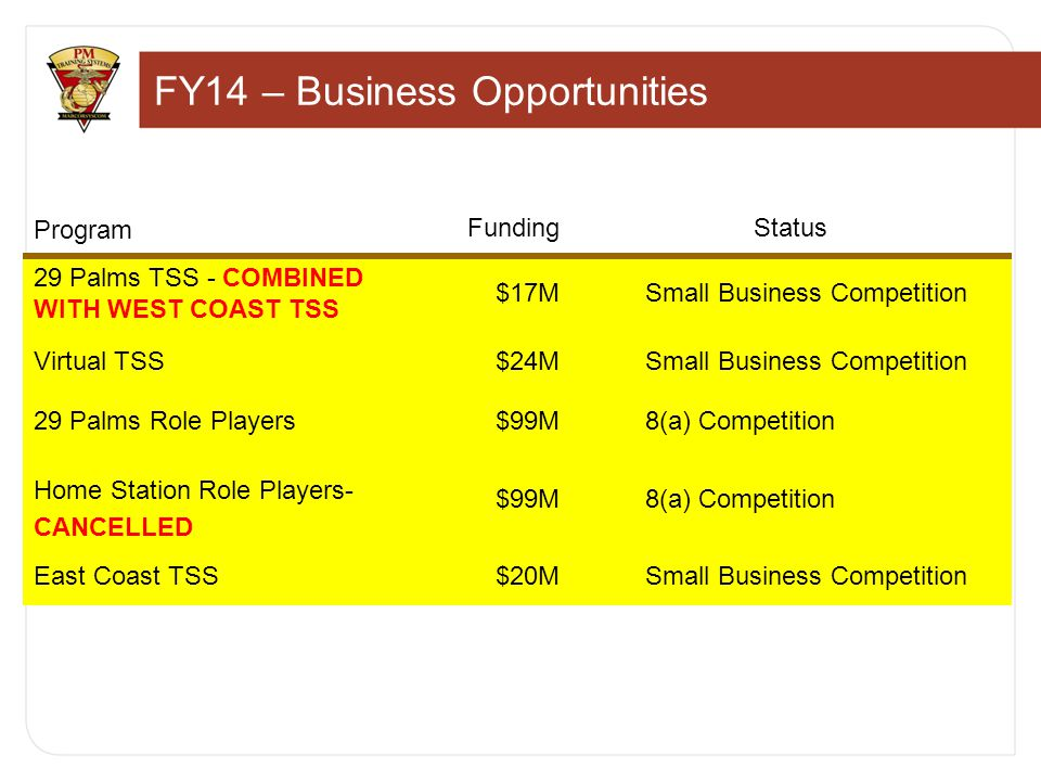 FY14 – Business Opportunities Program FundingStatus 29 Palms TSS - COMBINED WITH WEST COAST TSS $17MSmall Business Competition Virtual TSS$24MSmall Business Competition 29 Palms Role Players$99M8(a) Competition Home Station Role Players- CANCELLED $99M8(a) Competition East Coast TSS$20MSmall Business Competition