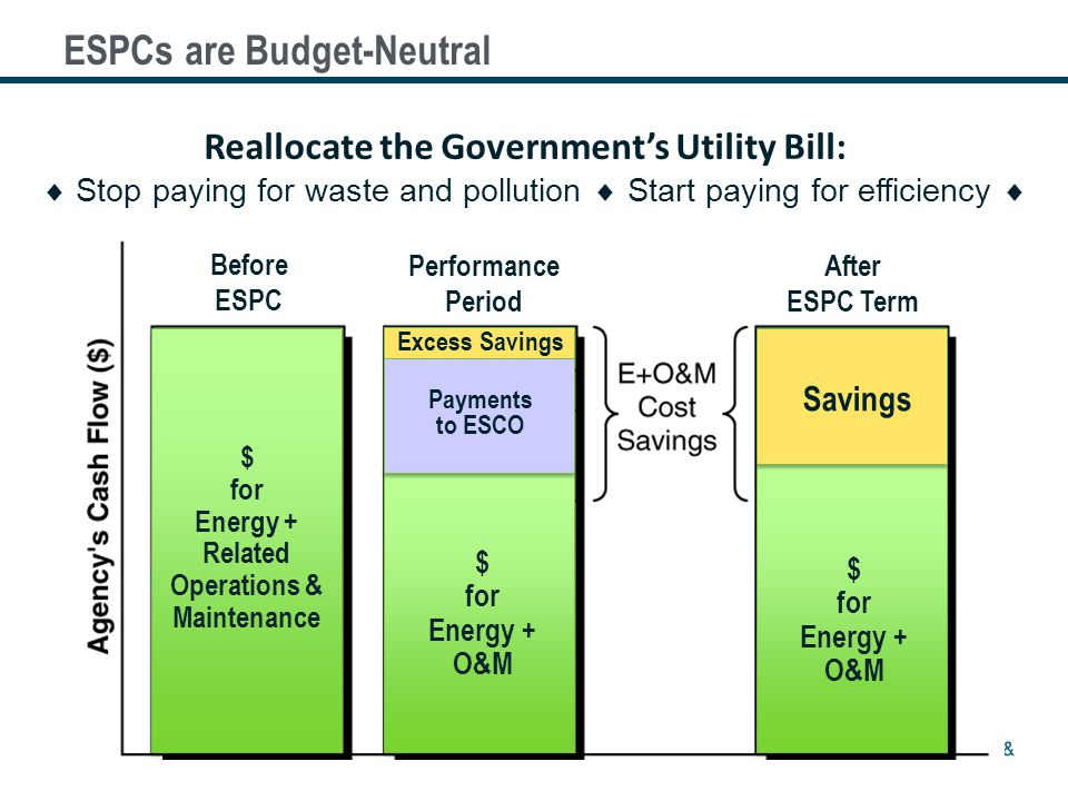 6 $ for Energy + Related Operations & Maintenance $ for Energy + O&M Savings Excess Savings Payments to ESCO Before ESPC Performance Period After ESPC Term Reallocate the Governments Utility Bill: Stop paying for waste and pollution Start paying for efficiency ESPCs are Budget-Neutral