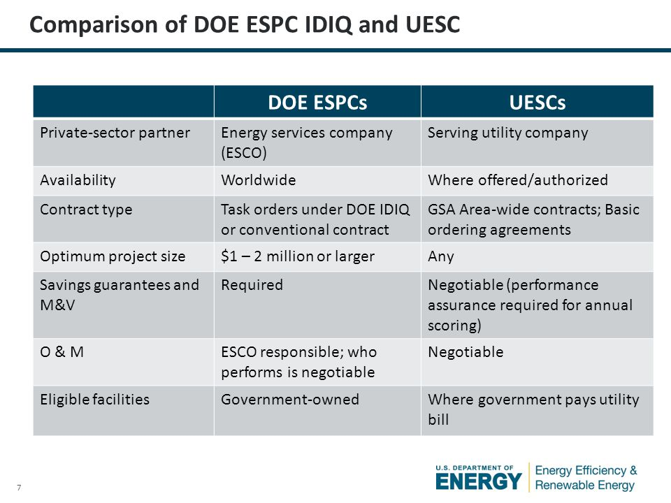 8 Why Agencies Use ESPCs Fund energy improvements with no up-front capital costs – Preserve appropriations for other needs Obtain long-payback ECMs by bundling with short- payback ECMs Take advantage of ESCO experience Operations, maintenance & repair can be included in contract They deliver long term guaranteed improvements, savings, and performance Bundle facilities across utility territories and regions