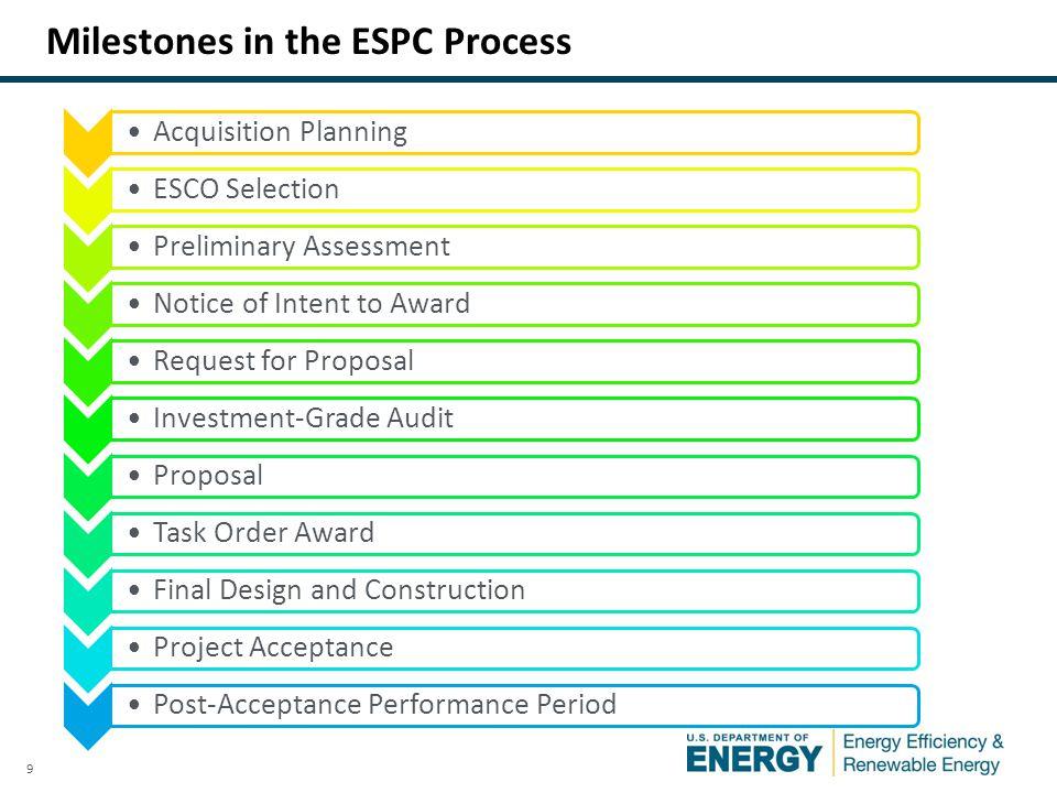 9 Milestones in the ESPC Process