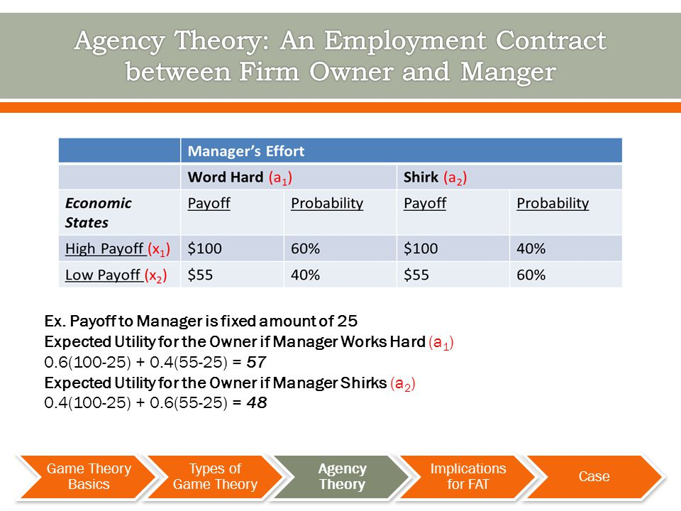 Ex. Payoff to Manager is fixed amount of 25 Expected Utility for the Owner if Manager Works Hard (a 1 ) 0.6(100-25) + 0.4(55-25) = 57 Expected Utility