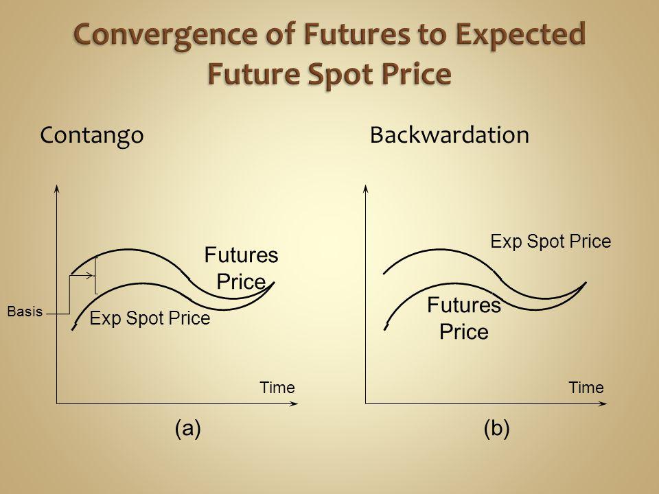ContangoBackwardation Time (a)(b) Futures Price Futures Price Exp Spot Price Basis