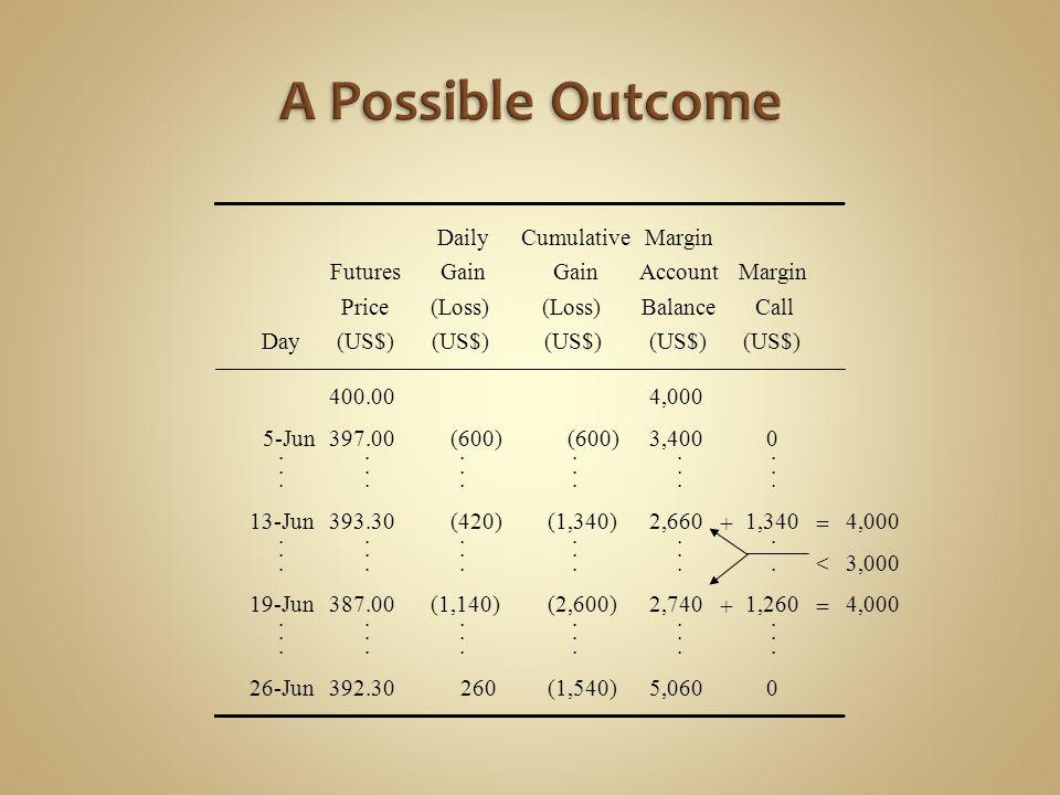 DailyCumulativeMargin FuturesGain AccountMargin Price(Loss) BalanceCall Day(US$) 400.004,000 5-Jun397.00(600) 3,4000..................
