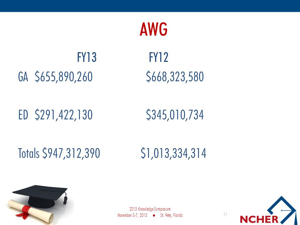 AWG FY13 FY12 GA $655,890,260 $668,323,580 ED $291,422,130 $345,010,734 Totals $947,312,390 $1,013,334,314 11 2013 Knowledge Symposium November 5-7, 2013 St.