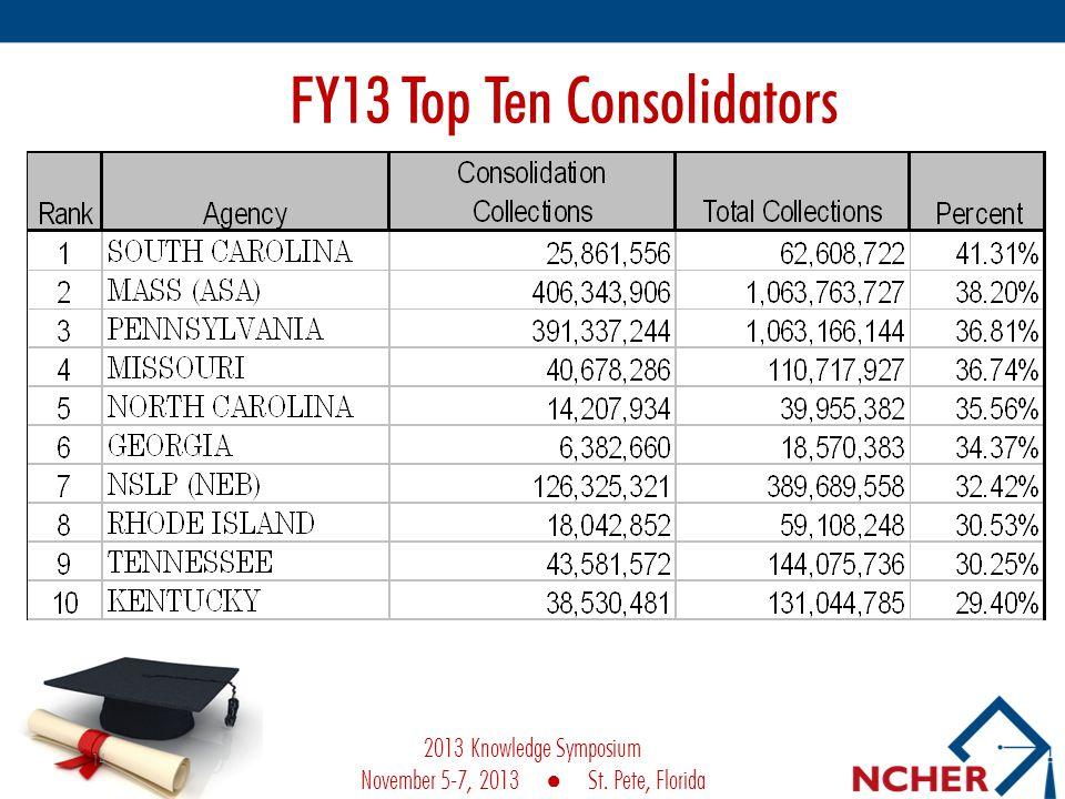 FY13 Top Ten Consolidators 14 2013 Knowledge Symposium November 5-7, 2013 St. Pete, Florida
