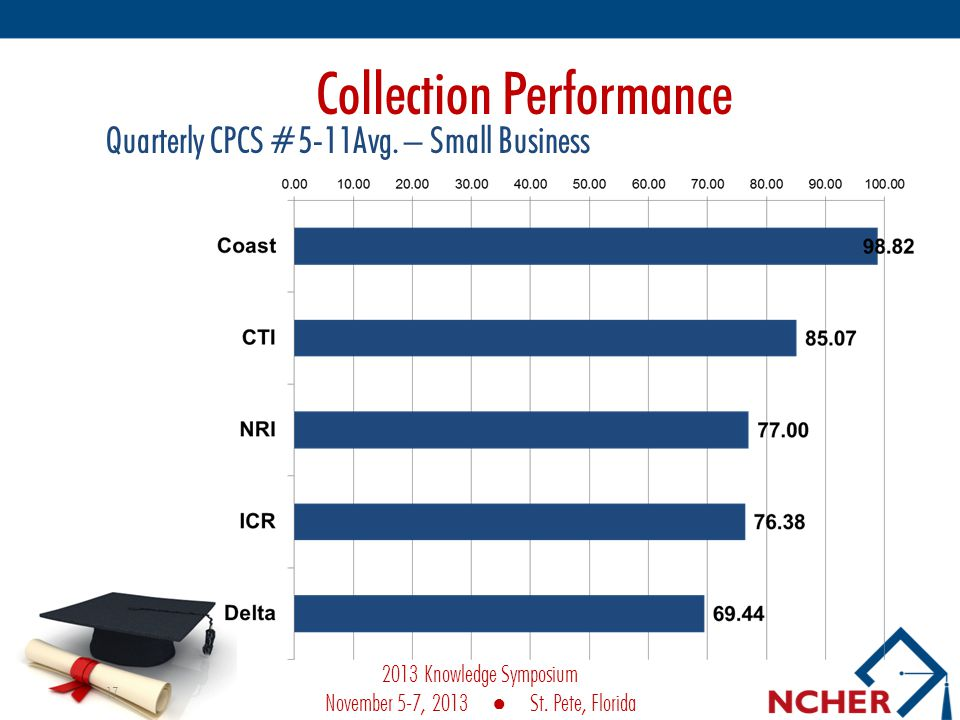 17 Collection Performance Quarterly CPCS #5-11Avg.
