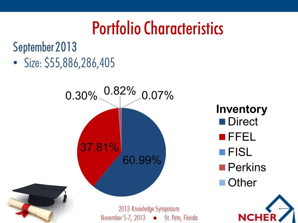 Portfolio Characteristics September 2013 Size: $55,886,286,405 19 2013 Knowledge Symposium November 5-7, 2013 St.