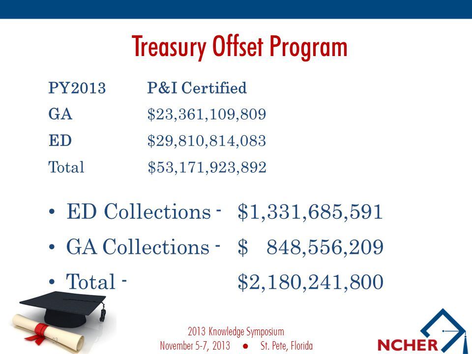 Treasury Offset Program PY2013 P&I Certified GA $23,361,109,809 ED $29,810,814,083 Total $53,171,923,892 ED Collections -$1,331,685,591 GA Collections - $ 848,556,209 Total - $2,180,241,800 23 2013 Knowledge Symposium November 5-7, 2013 St.