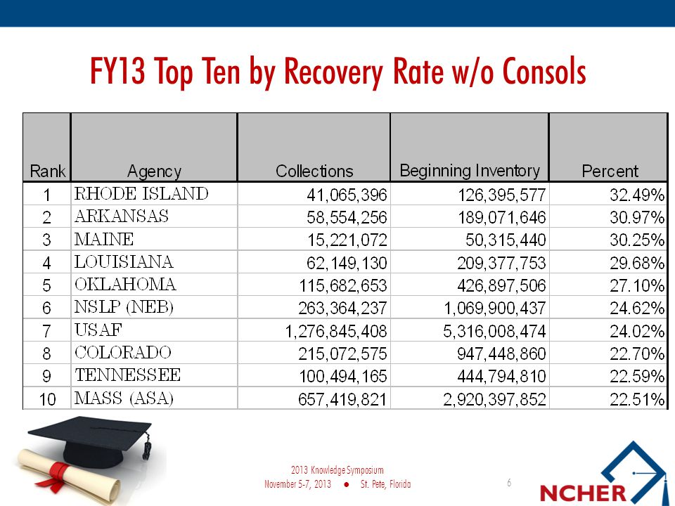 FY13 Top Ten by Recovery Rate w/o Consols 6 2013 Knowledge Symposium November 5-7, 2013 St.