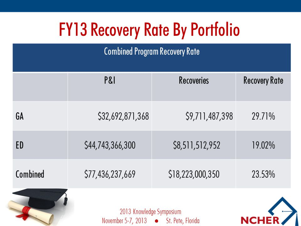FY13 Recovery Rate By Portfolio Combined Program Recovery Rate P&IRecoveriesRecovery Rate GA$32,692,871,368 $9,711,487,39829.71% ED$44,743,366,300 $8,511,512,95219.02% Combined$77,436,237,669$18,223,000,35023.53% 7 2013 Knowledge Symposium November 5-7, 2013 St.