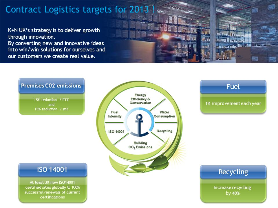 Contract Logistics targets for 2013 . K+N UKs strategy is to deliver growth through innovation.