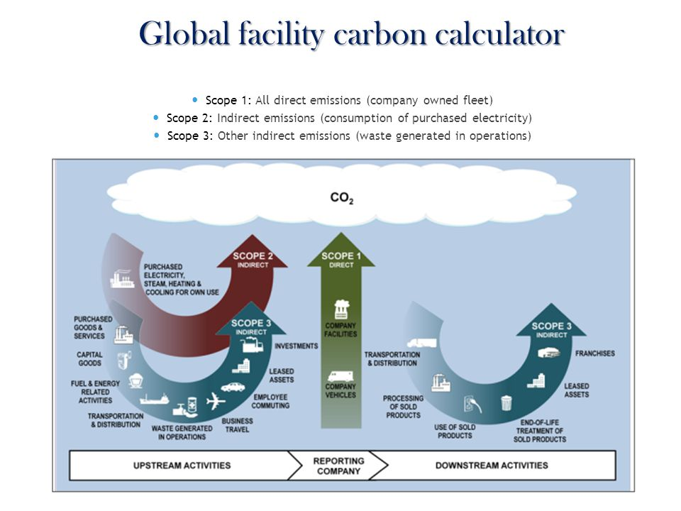 Scope 1: All direct emissions (company owned fleet) Scope 2: Indirect emissions (consumption of purchased electricity) Scope 3: Other indirect emissions (waste generated in operations) Global facility carbon calculator
