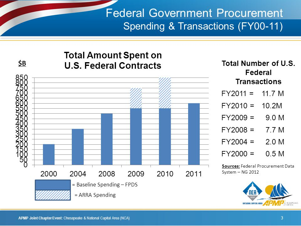Federal Government Procurement Spending & Transactions (FY00-11) APMP Joint Chapter Event: Chesapeake & National Capital Area (NCA) 3 $B = Baseline Spending – FPDS = ARRA Spending Total Number of U.S.