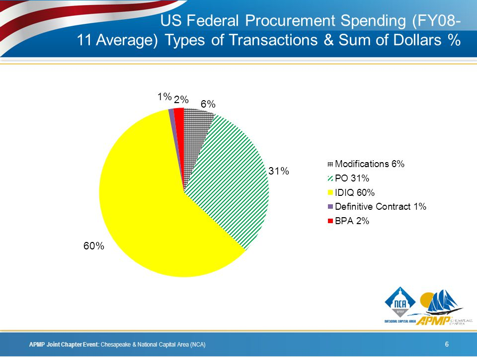 US Federal Procurement Spending (FY08- 11 Average) Types of Transactions & Sum of Dollars % APMP Joint Chapter Event: Chesapeake & National Capital Area (NCA) 6