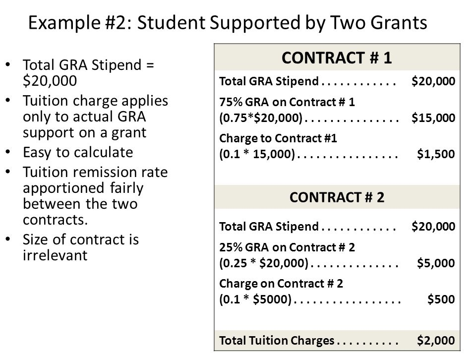 Example #2: Student Supported by Two Grants CONTRACT # 1 Total GRA Stipend............$20,000 75% GRA on Contract # 1 (0.75*$20,000)...............$15
