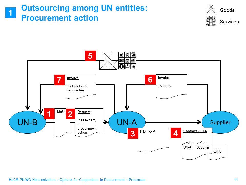 11HLCM PN WG Harmonization – Options for Cooperation in Procurement – Processes Outsourcing among UN entities: Procurement action UN-BUN-A Supplier GT