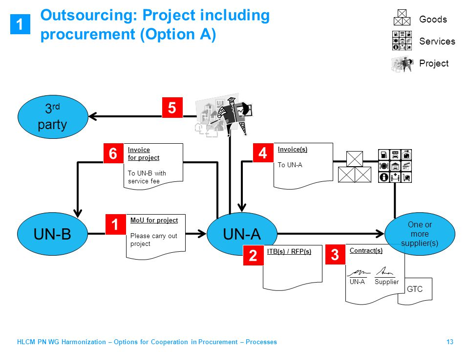 13HLCM PN WG Harmonization – Options for Cooperation in Procurement – Processes Outsourcing: Project including procurement (Option A) UN-BUN-A GTC Contract(s) _____ ______ UN-A Supplier 3 ITB(s) / RFP(s) 2 MoU for project Please carry out project 1 Invoice for project To UN-B with service fee 6 5 One or more supplier(s) 3 rd party Goods Services Project Invoice(s) To UN-A 4 1