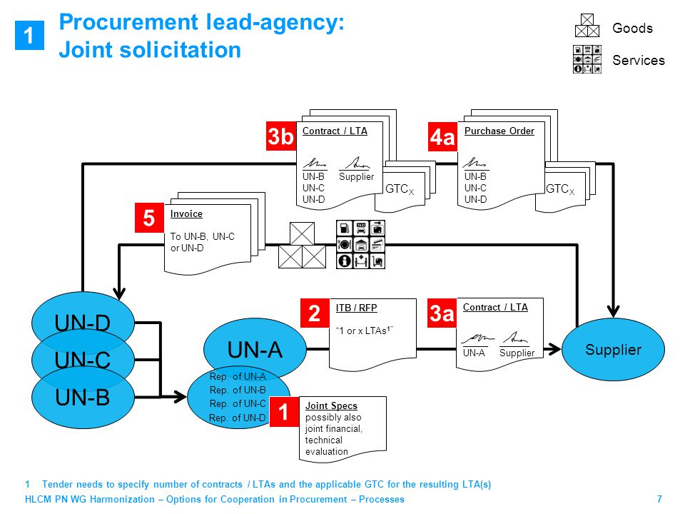 7HLCM PN WG Harmonization – Options for Cooperation in Procurement – Processes Procurement lead-agency: Joint solicitation UN-A Supplier 1Tender needs to specify number of contracts / LTAs and the applicable GTC for the resulting LTA(s) GTC X Purchase Order _____ UN-B UN-C UN-D 4a Rep.