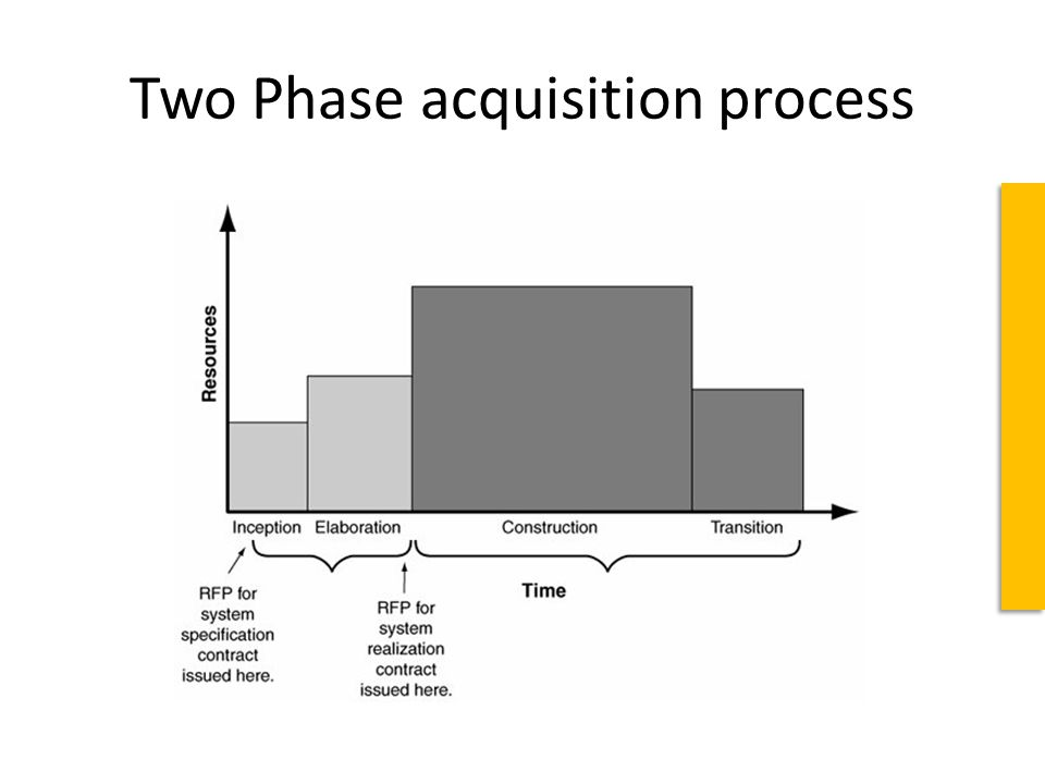 Two Phase acquisition process