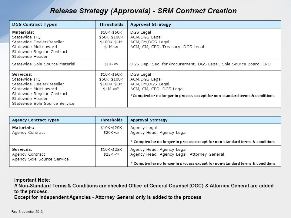 Release Strategy (Approvals) - SRM Contract Creation DGS Contract TypesThresholds Approval Strategy Materials: Statewide ITQ Statewide Dealer/Reseller Statewide Multi-award Statewide Regular Contract Statewide Header $10K-$50K $50K-$100K $100K-$1M $1M- DGS Legal ACM,DGS Legal ACM,CM,DGS Legal ACM, CM, CPO, Treasury, DGS Legal Statewide Sole Source Material $10 - DGS Dep.