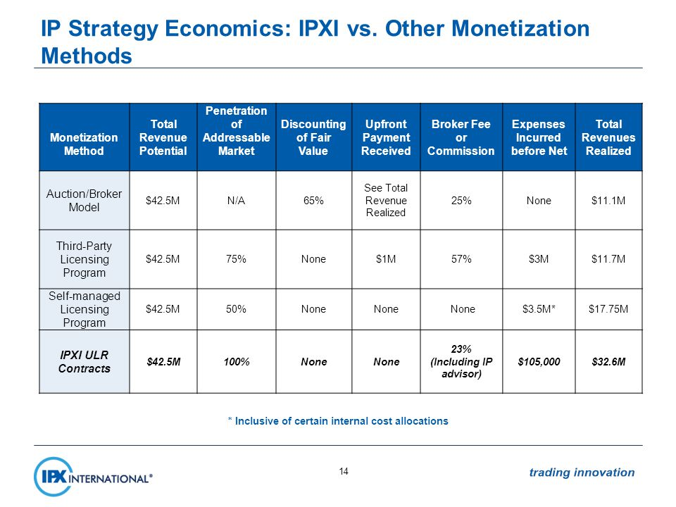 IP Strategy Economics: IPXI vs.