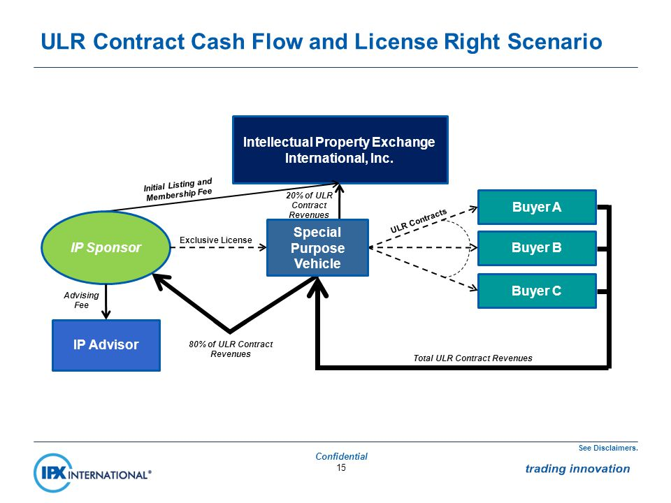 ULR Contract Cash Flow and License Right Scenario 15 IP Advisor Intellectual Property Exchange International, Inc.