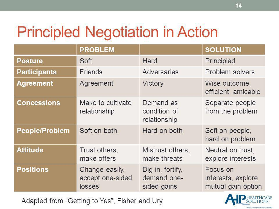 Principled Negotiation in Action PROBLEMSOLUTION PostureSoftHardPrincipled ParticipantsFriendsAdversariesProblem solvers Agreement VictoryWise outcome, efficient, amicable ConcessionsMake to cultivate relationship Demand as condition of relationship Separate people from the problem People/ProblemSoft on bothHard on bothSoft on people, hard on problem AttitudeTrust others, make offers Mistrust others, make threats Neutral on trust, explore interests PositionsChange easily, accept one-sided losses Dig in, fortify, demand one- sided gains Focus on interests, explore mutual gain option 14 Adapted from Getting to Yes, Fisher and Ury