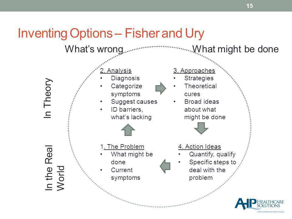 Inventing Options – Fisher and Ury Whats wrongWhat might be done In Theory In the Real World 1.