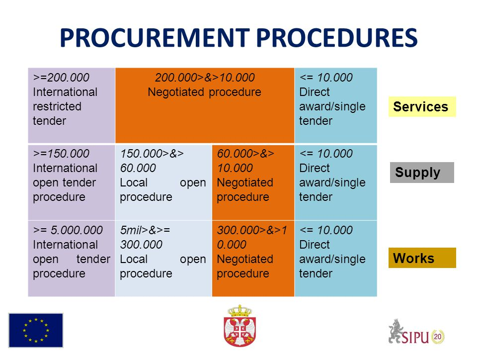 PROCUREMENT PROCEDURES >=200.000 International restricted tender 200.000>&>10.000 Negotiated procedure <= 10.000 Direct award/single tender >=150.000 International open tender procedure 150.000>&> 60.000 Local open procedure 60.000>&> 10.000 Negotiated procedure <= 10.000 Direct award/single tender >= 5.000.000 International open tender procedure 5mil>&>= 300.000 Local open procedure 300.000>&>1 0.000 Negotiated procedure <= 10.000 Direct award/single tender Services Supply Works