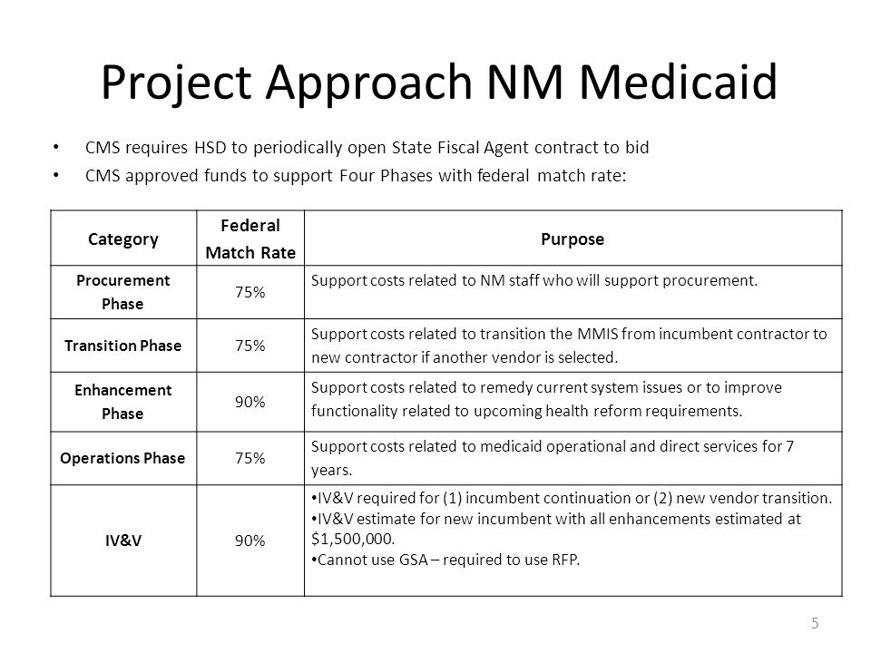 Project Approach NM Medicaid CMS requires HSD to periodically open State Fiscal Agent contract to bid CMS approved funds to support Four Phases with federal match rate: 5 Category Federal Match Rate Purpose Procurement Phase 75% Support costs related to NM staff who will support procurement.