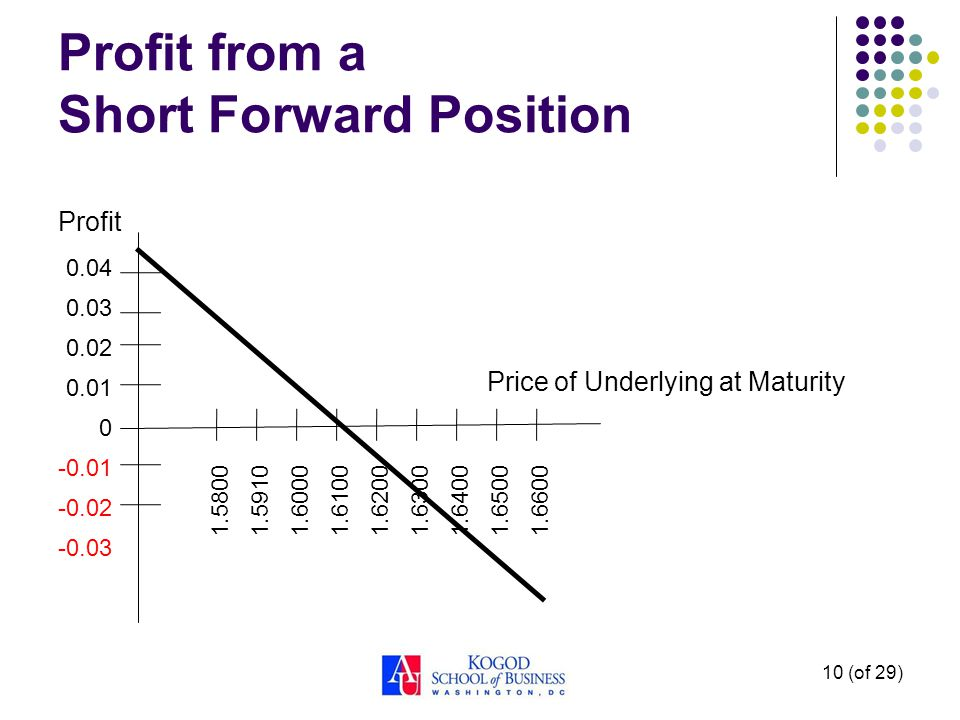 10 (of 29) Profit from a Short Forward Position Profit Price of Underlying at Maturity