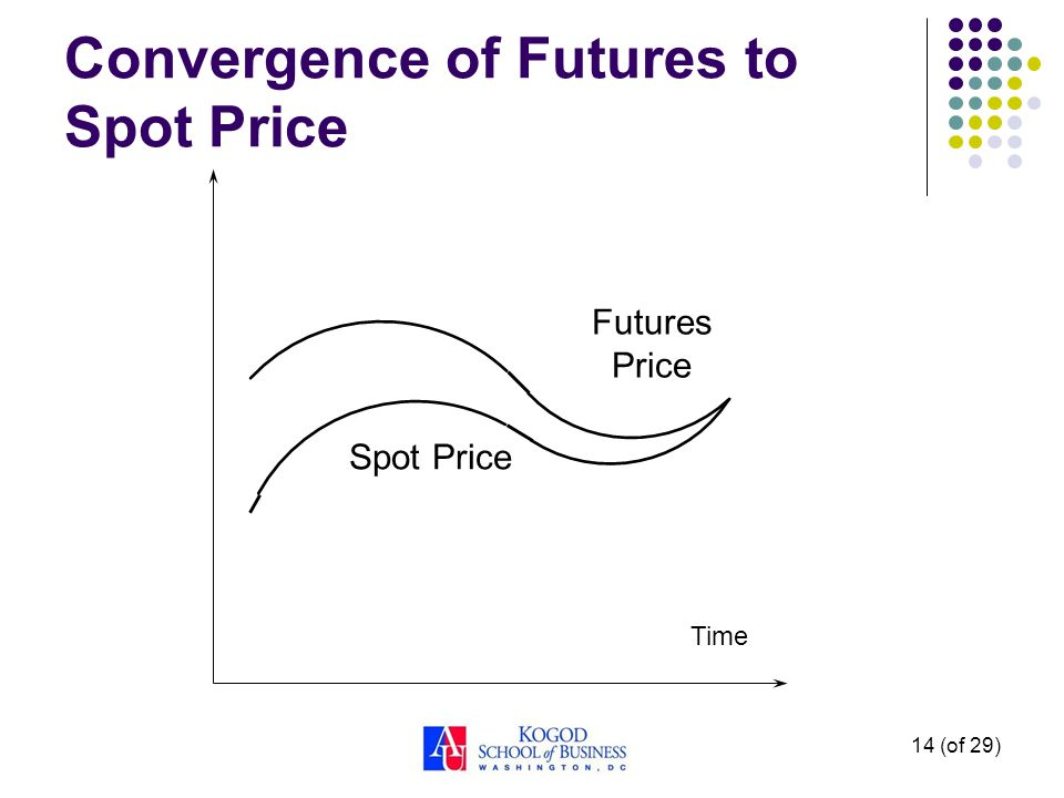 14 (of 29) Convergence of Futures to Spot Price Time Futures Price Spot Price