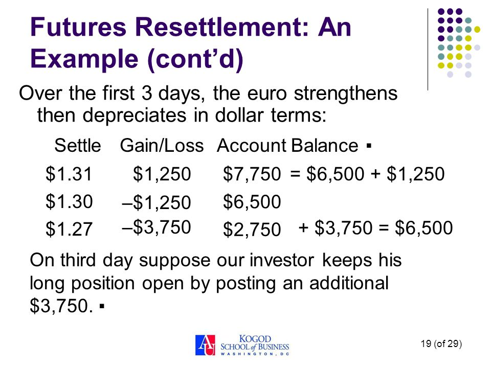 19 (of 29) Futures Resettlement: An Example (contd) Over the first 3 days, the euro strengthens then depreciates in dollar terms: $1,250 –$1,250 $1.31 $1.30 $1.27 –$3,750 Gain/LossSettle $7,750 $6,500 $2,750 Account Balance = $6,500 + $1,250 On third day suppose our investor keeps his long position open by posting an additional $3,750.