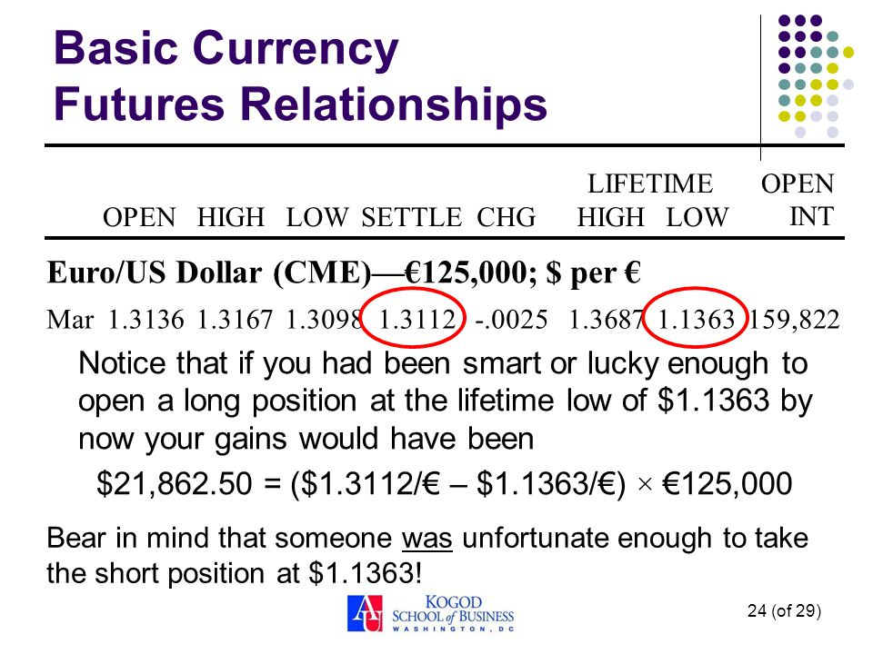24 (of 29) Basic Currency Futures Relationships Notice that if you had been smart or lucky enough to open a long position at the lifetime low of $ by now your gains would have been $21, = ($1.3112/ – $1.1363/) × 125,000 OPENHIGHLOWSETTLECHG LIFETIMEOPEN INT HIGHLOW Euro/US Dollar (CME)125,000; $ per Mar159,822 Bear in mind that someone was unfortunate enough to take the short position at $1.1363!