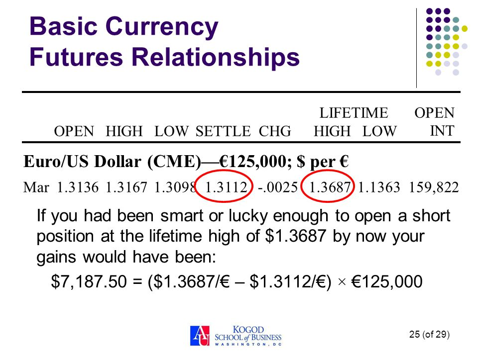25 (of 29) Basic Currency Futures Relationships If you had been smart or lucky enough to open a short position at the lifetime high of $ by now your gains would have been: $7, = ($1.3687/ – $1.3112/) × 125,000 OPENHIGHLOWSETTLECHG LIFETIMEOPEN INT HIGHLOW Euro/US Dollar (CME)125,000; $ per Mar159,822