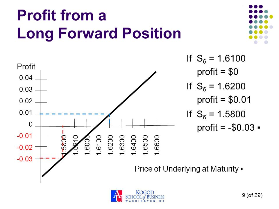 9 (of 29) Profit from a Long Forward Position Profit Price of Underlying at Maturity If S 6 = profit = $0 If S 6 = profit = $0.01 If S 6 = profit = -$0.03