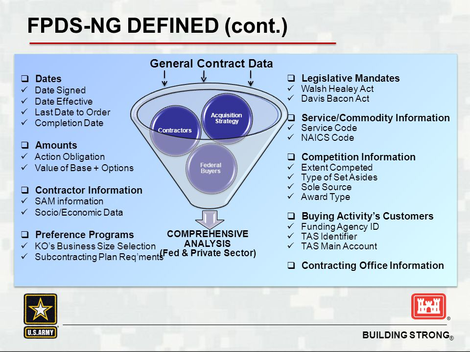 BUILDING STRONG ® Single Authoritative repository for Federal contract data; Housed at GSAs Federal Procurement Data Center Agencies required to log ALL contract actions when: Appropriated funds expensed in excess of $3,000 (3k) Every contract mod is reported, regardless of $ value FPDS-NG IS… FPDS- NG Small Business Data Budget Trends Contract Data Custom Search