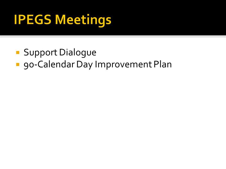 Support Dialogue 90-Calendar Day Improvement Plan