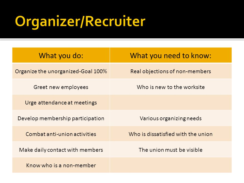 What you do:What you need to know: Organize the unorganized-Goal 100%Real objections of non-members Greet new employeesWho is new to the worksite Urge attendance at meetings Develop membership participationVarious organizing needs Combat anti-union activitiesWho is dissatisfied with the union Make daily contact with membersThe union must be visible Know who is a non-member